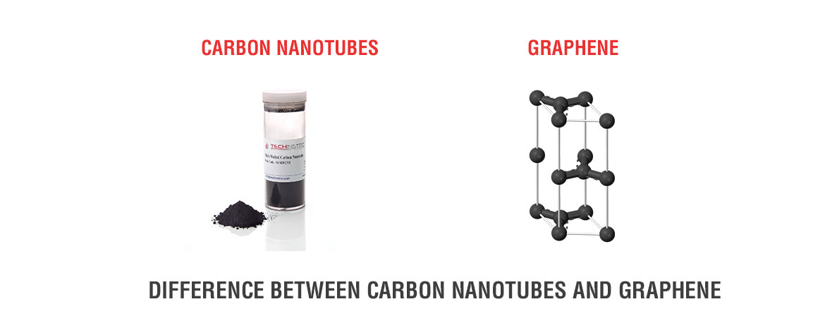DIFFERENCE BETWEEN CARBON NANOTUBES AND GRAPHENE | TECHINSTRO