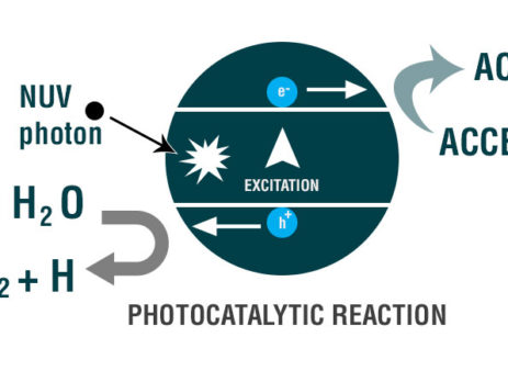 PHOTO-CATALYTIC-REACTOR